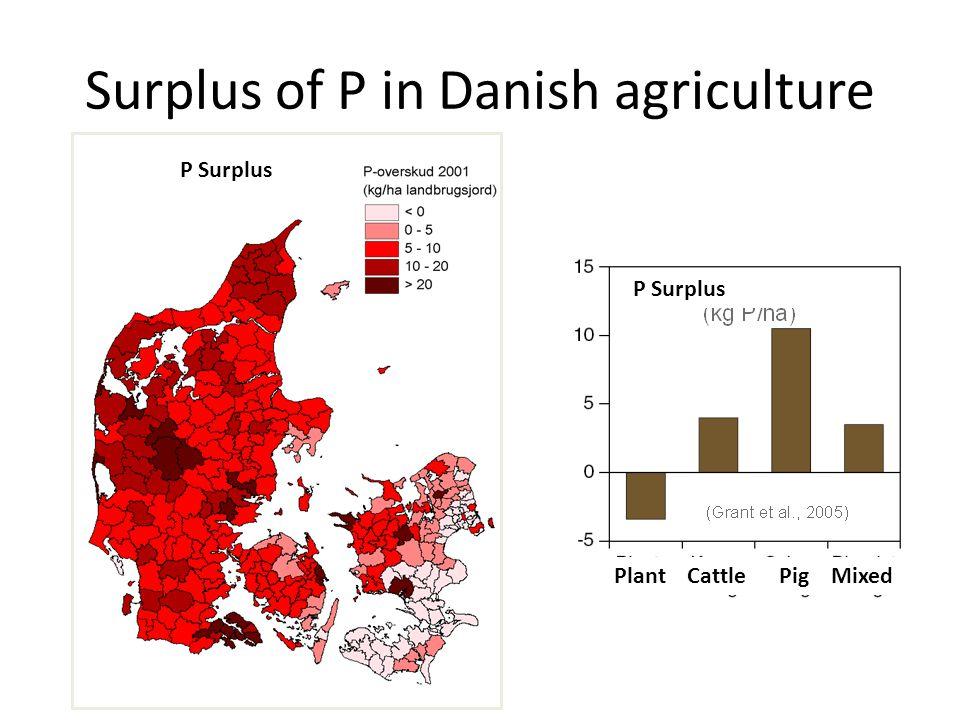 Surplus of P in Danish agriculture P Surplus Plant Cattle Pig Mixed