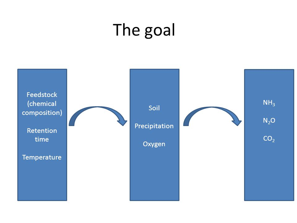 The goal Feedstock (chemical composition) Retention time Temperature Soil Precipitation Oxygen NH 3 N 2 O CO 2