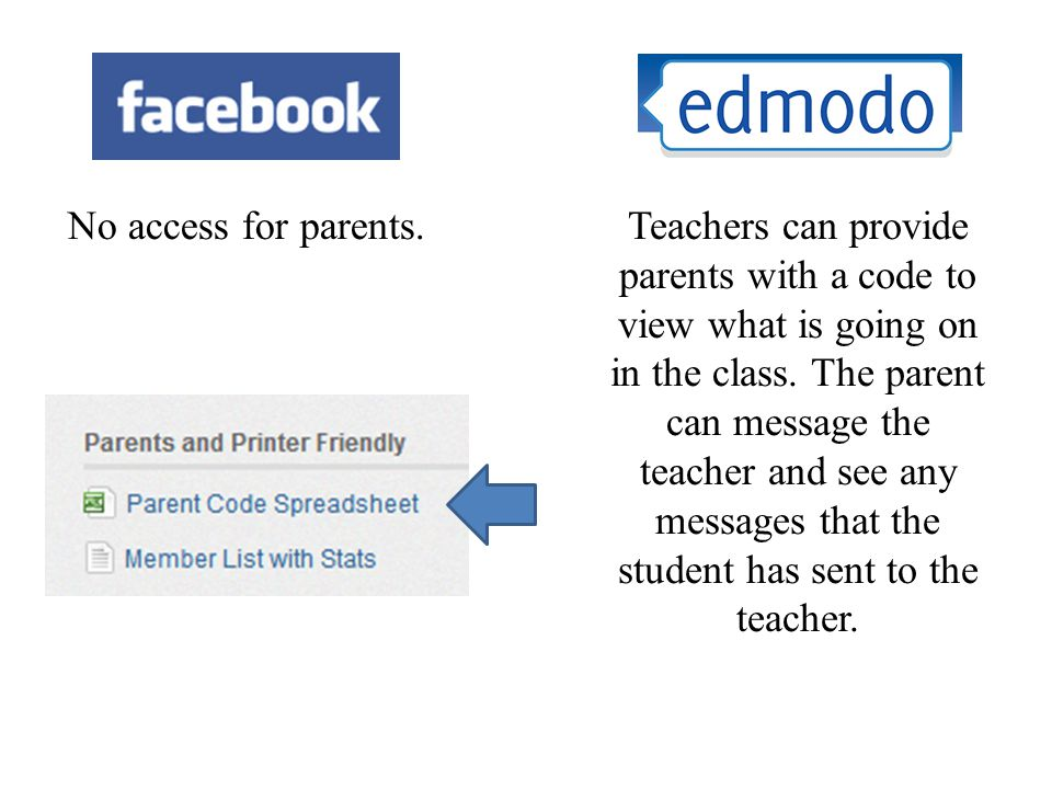 No access for parents.Teachers can provide parents with a code to view what is going on in the class.