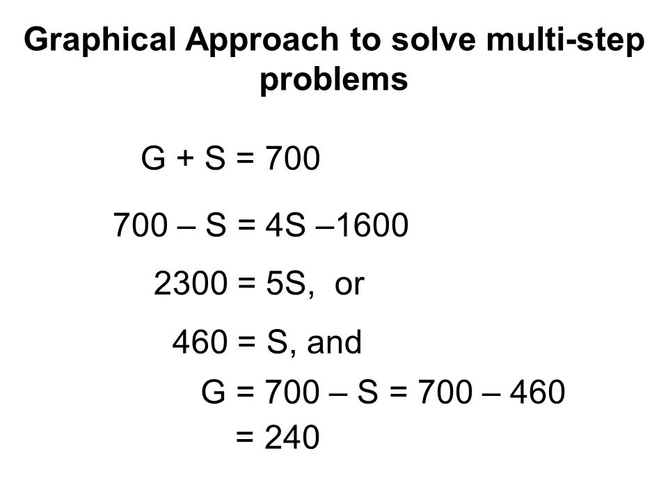 Graphical Approach to solve multi-step problems G + S = 700 700 – S = 4S –1600 2300 = 5S, or 460 = S, and G = 700 – S = – 460 = 240