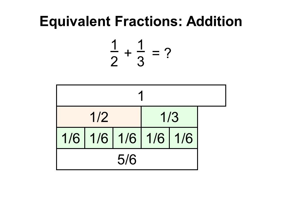 Equivalent Fractions: Addition 1212 1313 + = ? 1 1/2 1/3 1/6 5/6