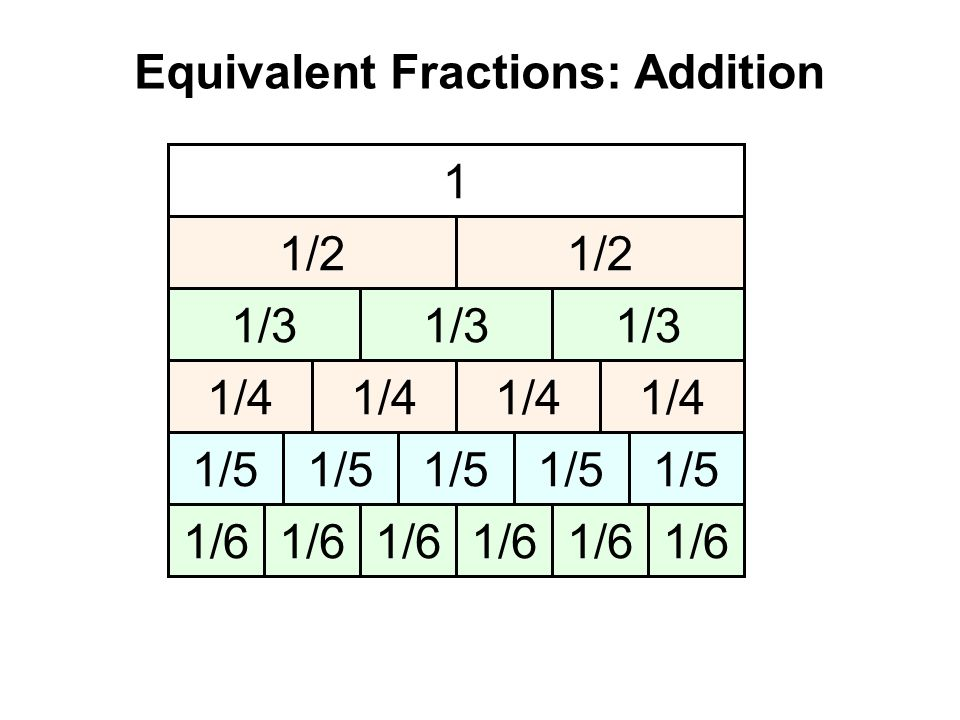 1 1/2 1/3 1/5 1/6 1/4 Equivalent Fractions: Addition