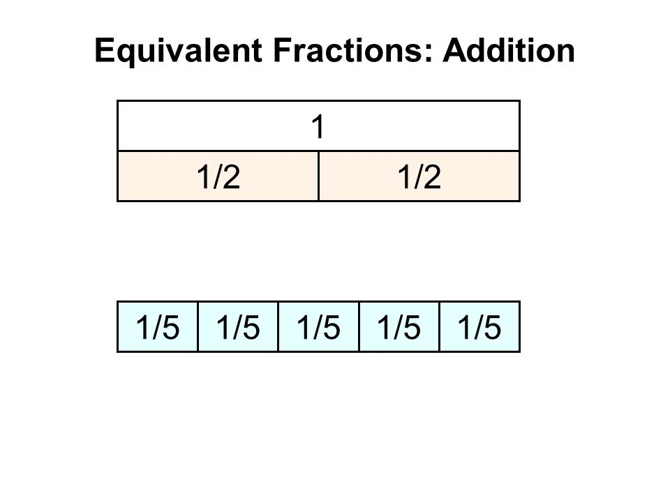 Equivalent Fractions: Addition 1212 1313 + = ? 1 1/2 1/3 1/6