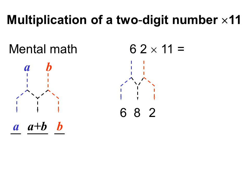 Multiplication of a two-digit number  11 a b ba+ba Mental math 6 2  11 = 6 8 2