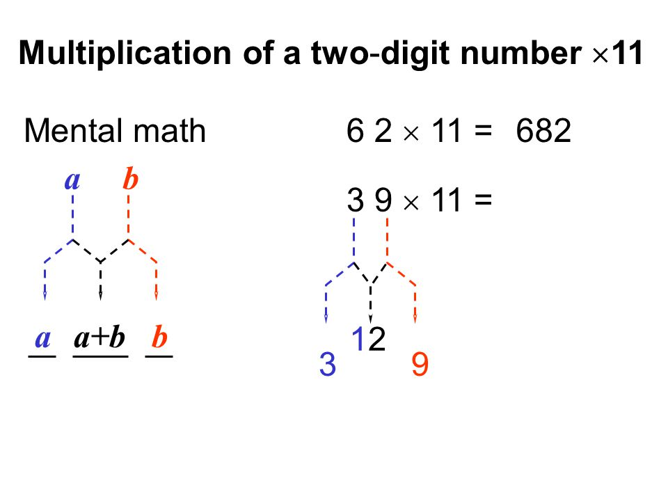 Multiplication of a two-digit number  11 a b ba+ba Mental math 6 2  11 = 682 3 9  11 = 1212 93