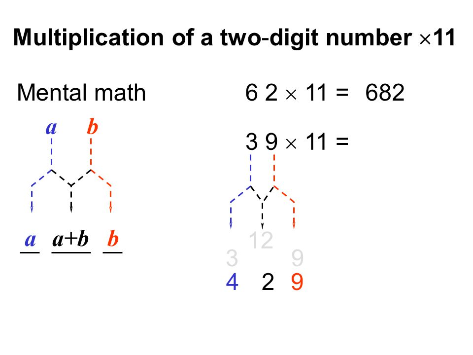 Multiplication of a two-digit number  11 a b ba+ba Mental math 6 2  11 = 682 3 9  11 = 3 9 12 4 2 9