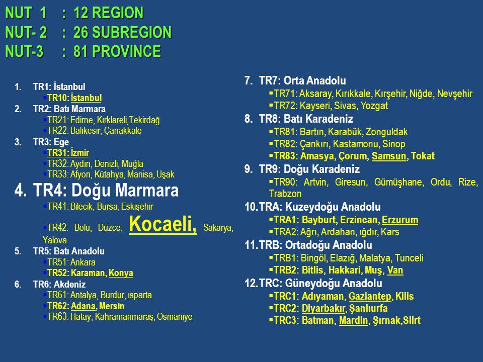 1.TR1: İstanbul  TR10: İstanbul 2.TR2: Batı Marmara  TR21: Edirne, Kırklareli,Tekirdağ  TR22: Balıkesir, Çanakkale 3.TR3: Ege  TR31: İzmir  TR32: Aydın, Denizli, Muğla  TR33: Afyon, Kütahya, Manisa, Uşak 4.TR4: Doğu Marmara  TR41: Bilecik, Bursa, Eskişehir  TR42: Bolu, Düzce, Kocaeli, Sakarya, Yalova 5.TR5: Batı Anadolu  TR51: Ankara  TR52: Karaman, Konya 6.TR6: Akdeniz  TR61: Antalya, Burdur, ısparta  TR62: Adana, Mersin  TR63: Hatay, Kahramanmaraş, Osmaniye 7.TR7: Orta Anadolu  TR71: Aksaray, Kırıkkale, Kırşehir, Niğde, Nevşehir  TR72: Kayseri, Sivas, Yozgat 8.TR8: Batı Karadeniz  TR81: Bartın, Karabük, Zonguldak  TR82: Çankırı, Kastamonu, Sinop  TR83: Amasya, Çorum, Samsun, Tokat 9.TR9: Doğu Karadeniz  TR90: Artvin, Giresun, Gümüşhane, Ordu, Rize, Trabzon 10.TRA: Kuzeydoğu Anadolu  TRA1: Bayburt, Erzincan, Erzurum  TRA2: Ağrı, Ardahan, ığdır, Kars 11.TRB: Ortadoğu Anadolu  TRB1: Bingöl, Elazığ, Malatya, Tunceli  TRB2: Bitlis, Hakkari, Muş, Van 12.TRC: Güneydoğu Anadolu  TRC1: Adıyaman, Gaziantep, Kilis  TRC2: Diyarbakır, Şanlıurfa  TRC3: Batman, Mardin, Şırnak,Siirt NUT 1 : 12 REGION NUT- 2 : 26 SUBREGION NUT 1 : 12 REGION NUT- 2 : 26 SUBREGION NUT-3 : 81 PROVINCE