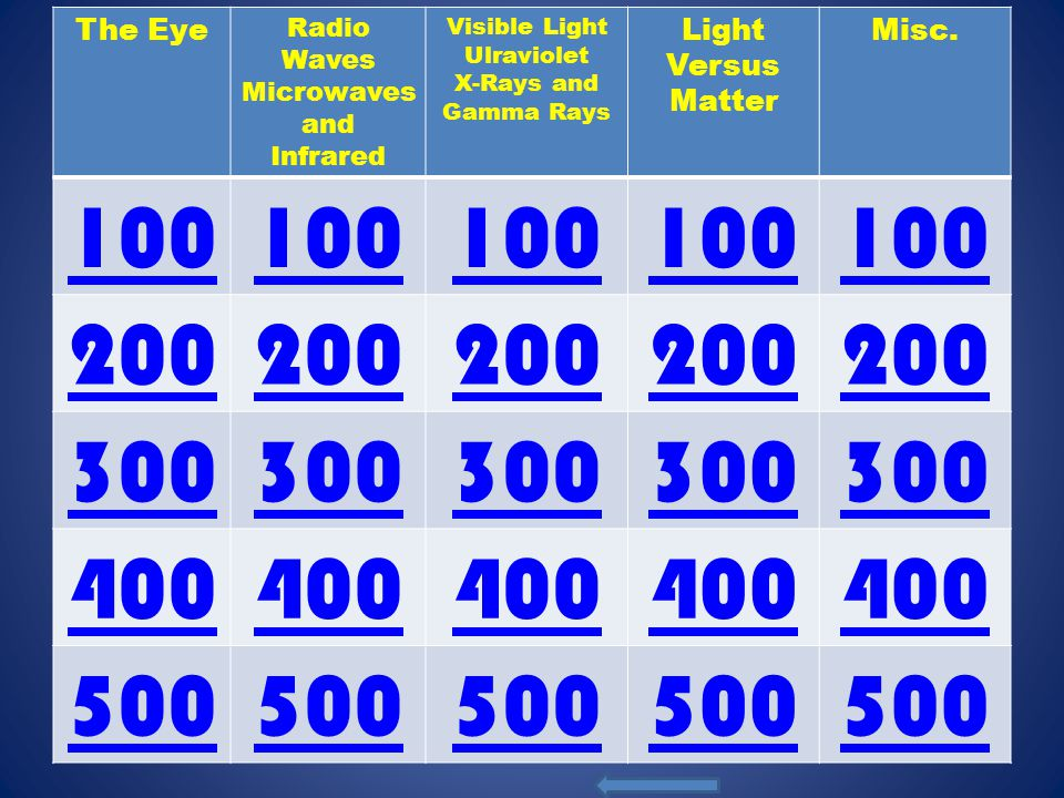 The Eye Radio Waves Microwaves and Infrared Visible Light Ulraviolet X-Rays and Gamma Rays Light Versus Matter Misc. 100 200 300 400 500
