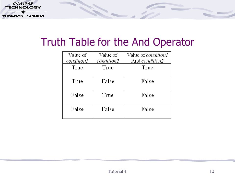 Tutorial 412 Truth Table for the And Operator