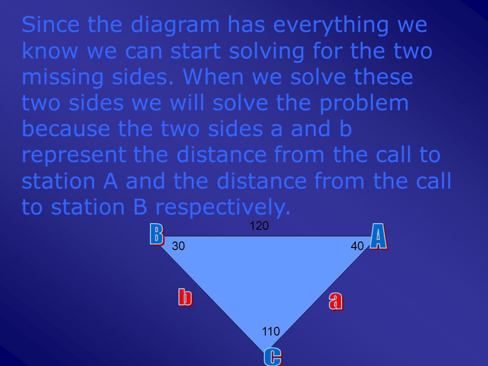 Since the diagram has everything we know we can start solving for the two missing sides. When we solve these two sides we will solve the problem becau
