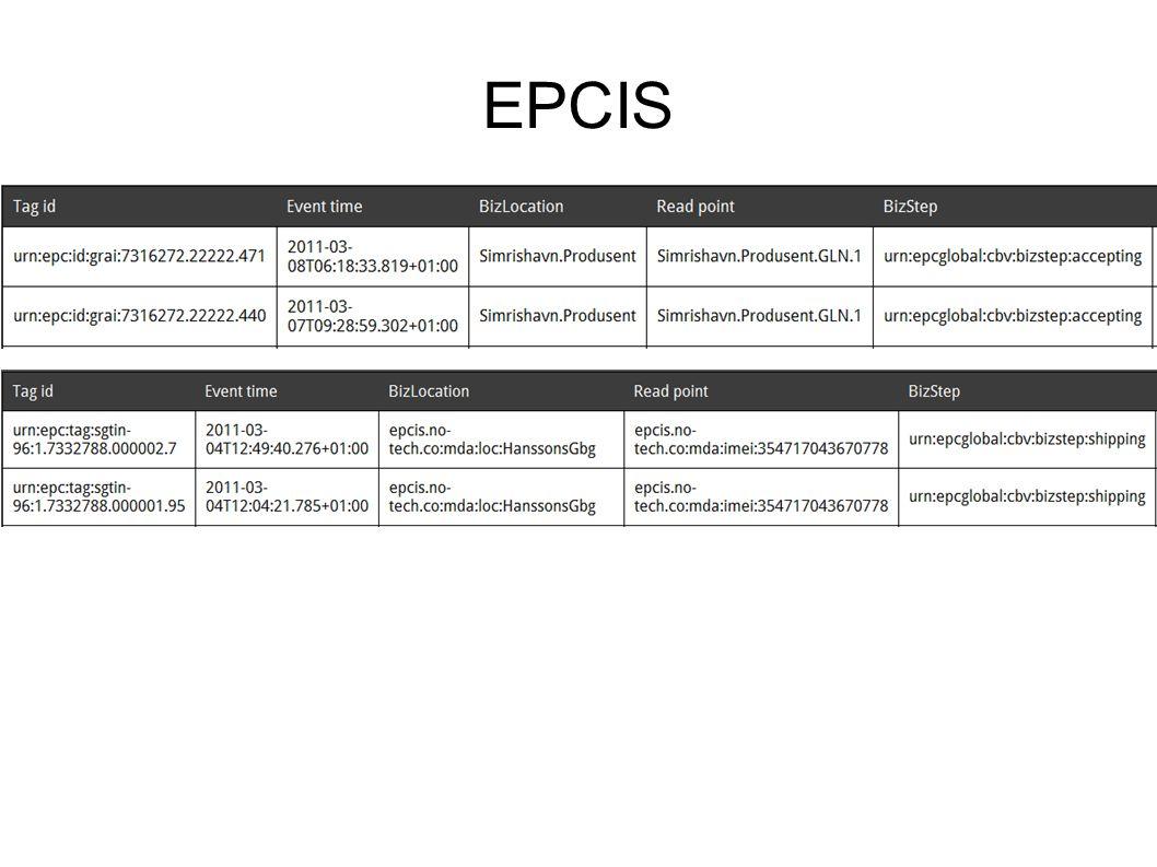 EPCIS