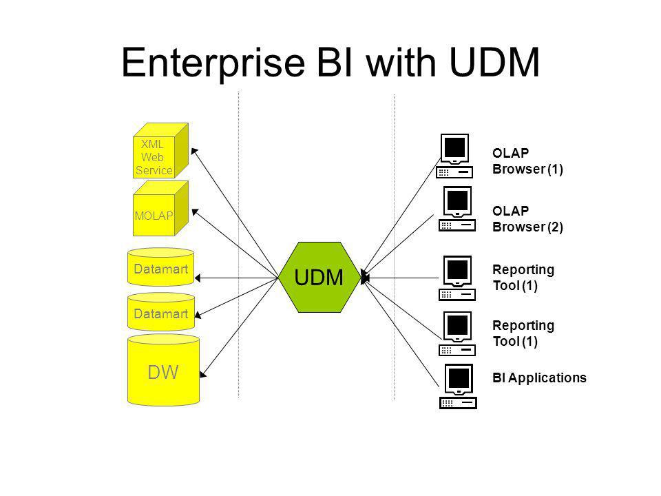 Enterprise BI with UDM DW Datamart BI Applications XML Web Service MOLAP Reporting Tool (1) OLAP Browser (2) OLAP Browser (1) Reporting Tool (1) UDM
