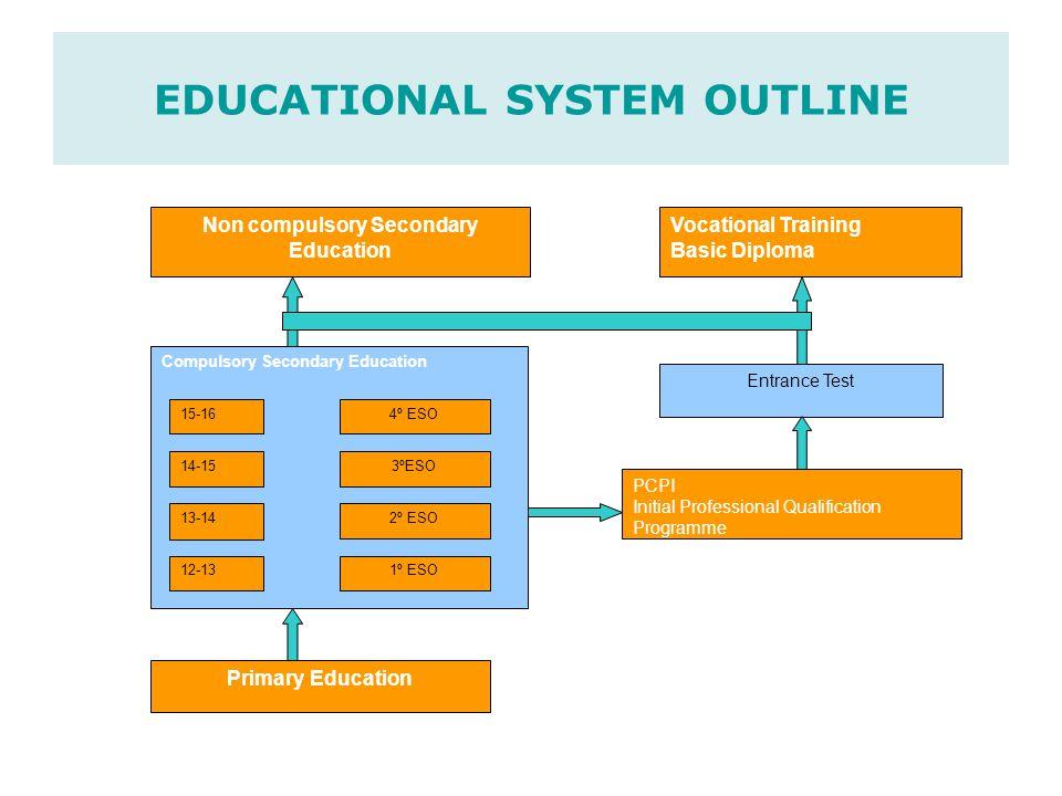 E.S.O.(Compulsory Secondary Education). 12-to-16-year-old students.