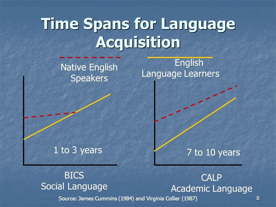8 Time Spans for Language Acquisition 1 to 3 years BICS Social Language Native English Speakers English Language Learners 7 to 10 years CALP Academic