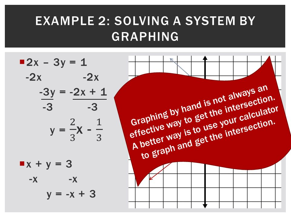 EXAMPLE 2: SOLVING A SYSTEM BY GRAPHING Graphing by hand is not always an effective way to get the intersection.