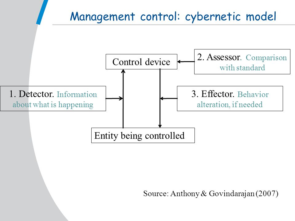 Management control: cybernetic model Control device Entity being controlled 1.