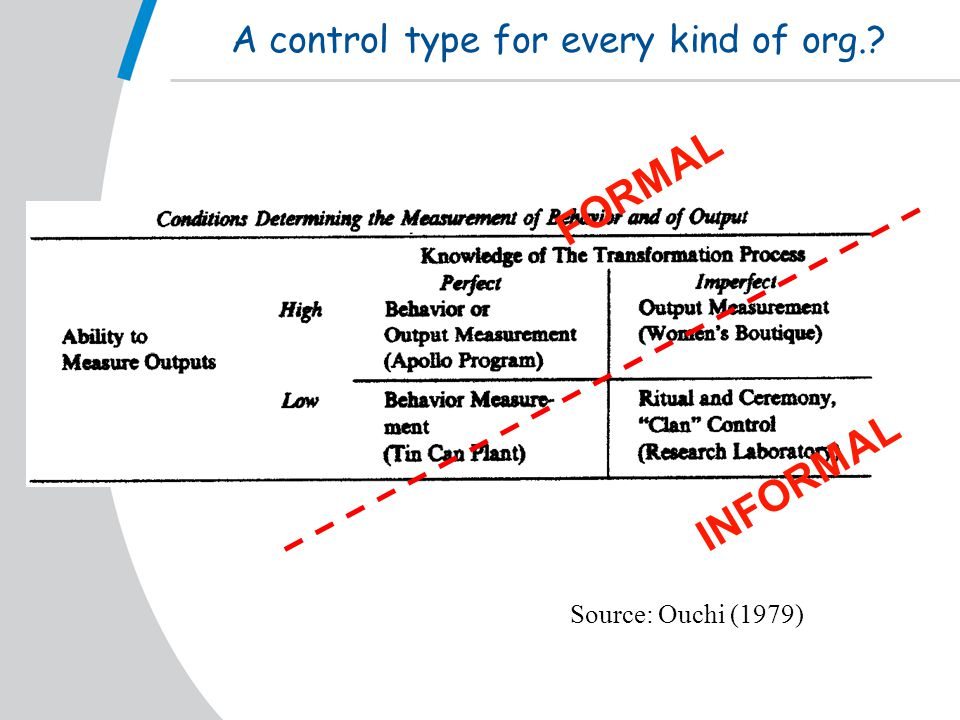 A control type for every kind of org. Source: Ouchi (1979) INFORMAL FORMAL