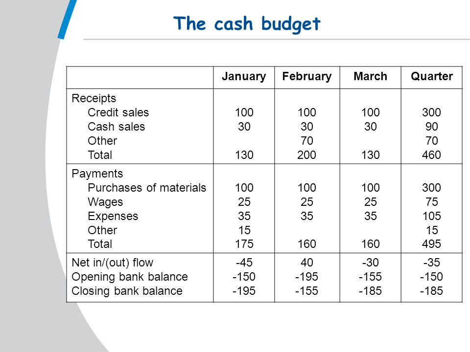 The cash budget JanuaryFebruaryMarchQuarter Receipts Credit sales Cash sales Other Total 100 30 130 100 30 70 200 100 30 130 300 90 70 460 Payments Purchases of materials Wages Expenses Other Total 100 25 35 15 175 100 25 35 160 100 25 35 160 300 75 105 15 495 Net in/(out) flow Opening bank balance Closing bank balance -45 -150 -195 40 -195 -155 -30 -155 -185 -35 -150 -185