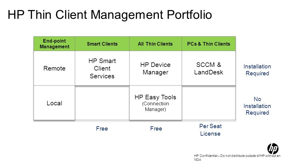 HP Confidential – Do not distribute outside of HP without an NDA HP Thin Client Management Portfolio Installation Required No Installation Required No Installation Required Free Per Seat License Free