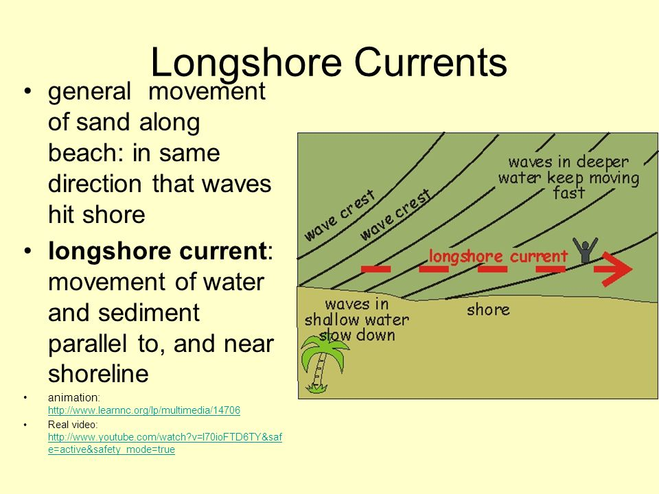 Longshore Currents general movement of sand along beach: in same direction that waves hit shore longshore current: movement of water and sediment para