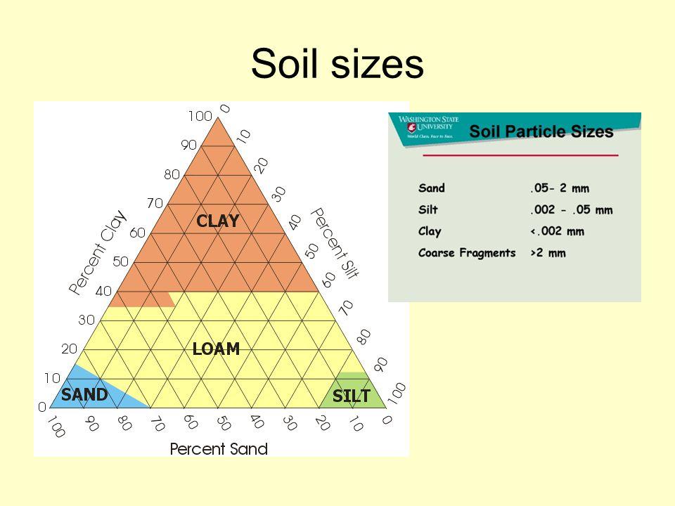 Soil sizes