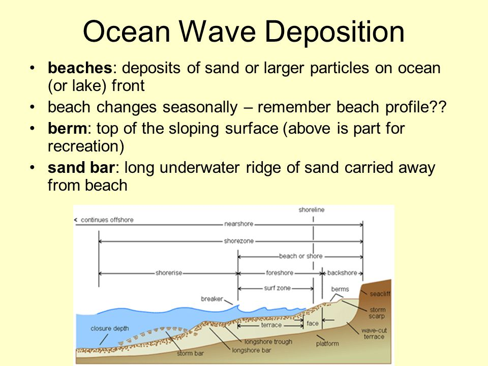 Ocean Wave Deposition beaches: deposits of sand or larger particles on ocean (or lake) front beach changes seasonally – remember beach profile?? berm: