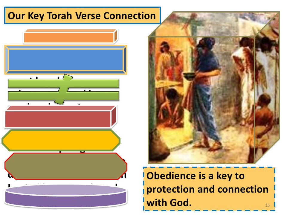 The blood shall be a sign for you on the houses where you live; and when I see the blood I will pass over you, and no plague will befall you to destroy you when I strike the land of Egypt. Shemot/Exodus 12:13 Obedience is a key to protection and connection with God.