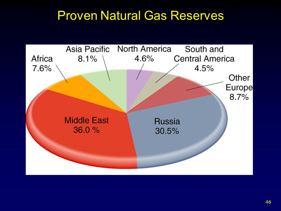 46 Proven Natural Gas Reserves