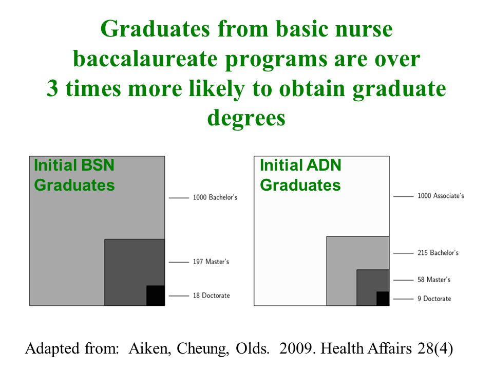 Graduates from basic nurse baccalaureate programs are over 3 times more likely to obtain graduate degrees Initial BSN Graduates Initial ADN Graduates