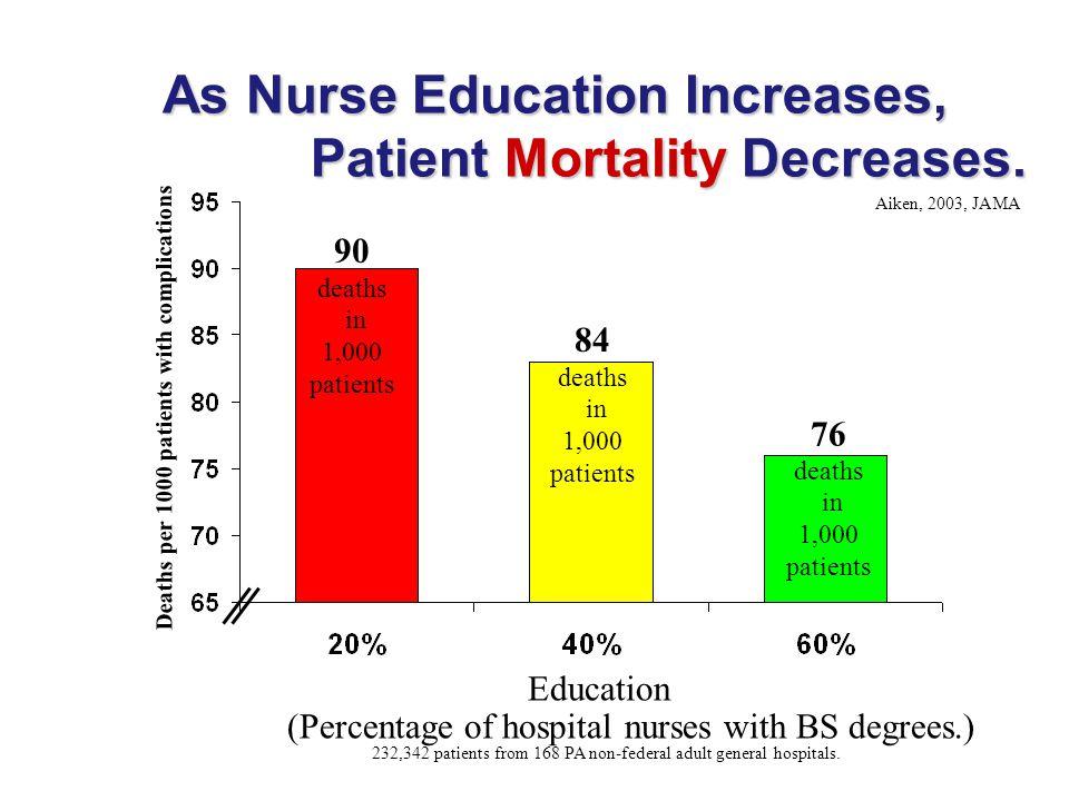As Nurse Education Increases, Patient Mortality Decreases. As Nurse Education Increases, Patient Mortality Decreases. Deaths per 1000 patients with co