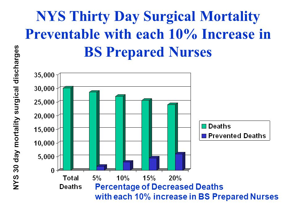 NYS Thirty Day Surgical Mortality Preventable with each 10% Increase in BS Prepared Nurses NYS 30 day mortality surgical discharges Percentage of Decr