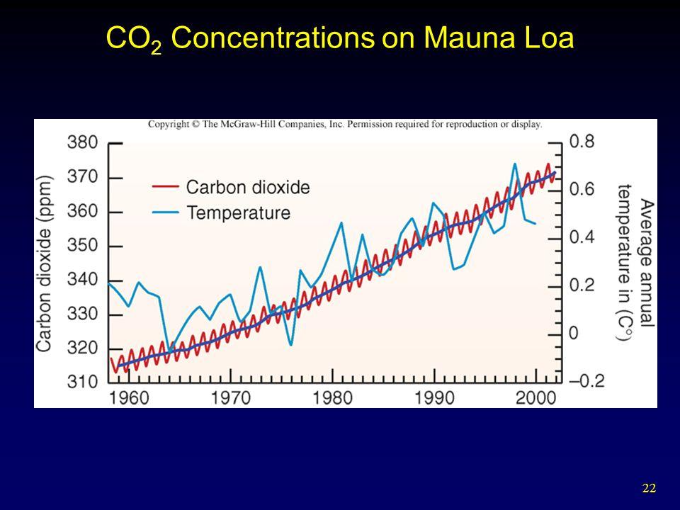 22 CO 2 Concentrations on Mauna Loa