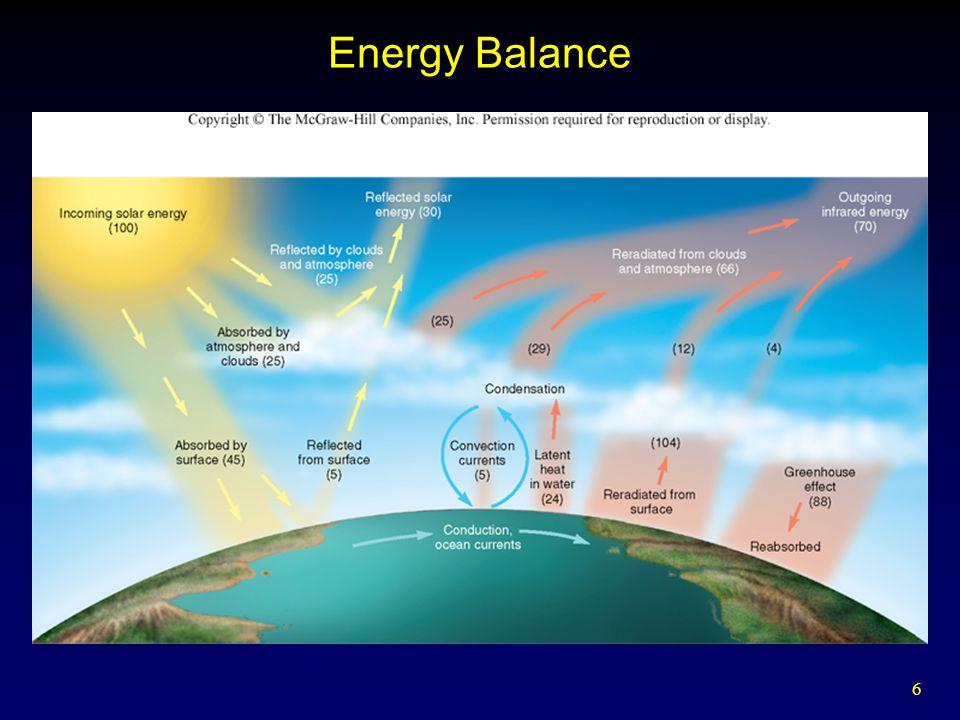 6 Energy Balance