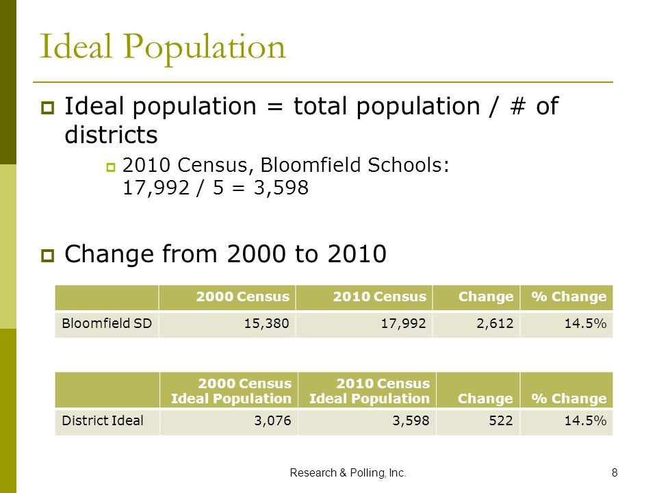 Research & Polling, Inc.8 Ideal Population  Ideal population = total population / # of districts  2010 Census, Bloomfield Schools: 17,992 / 5 = 3,59