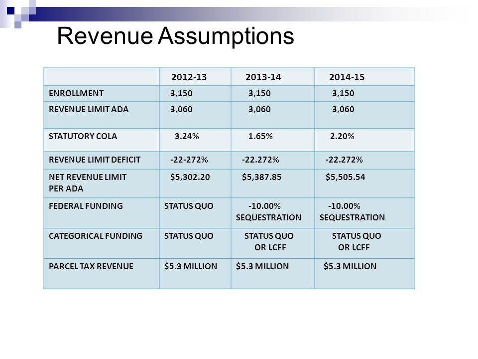 Revenue Assumptions 2012-13 2013-14 2014-15 ENROLLMENT 3,150 REVENUE LIMIT ADA 3,060 STATUTORY COLA 3.24% 1.65% 2.20% REVENUE LIMIT DEFICIT -22-272% -22.272% NET REVENUE LIMIT PER ADA $5,302.20 $5,387.85 $5,505.54 FEDERAL FUNDINGSTATUS QUO -10.00% SEQUESTRATION -10.00% SEQUESTRATION CATEGORICAL FUNDINGSTATUS QUO OR LCFF STATUS QUO OR LCFF PARCEL TAX REVENUE$5.3 MILLION