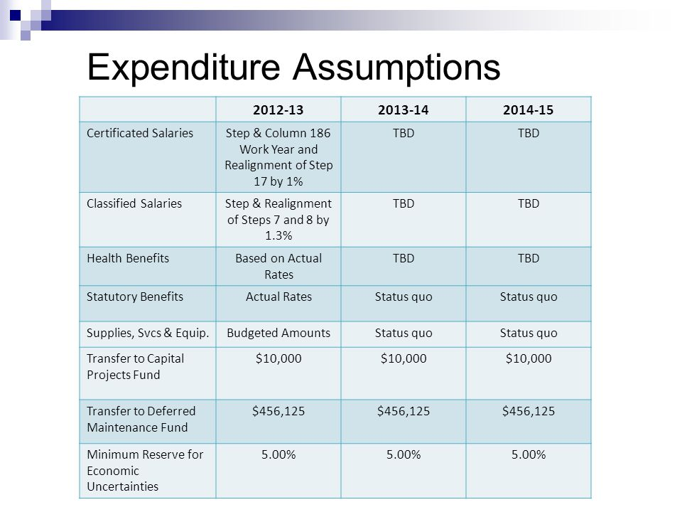 Expenditure Assumptions 2012-132013-142014-15 Certificated SalariesStep & Column 186 Work Year and Realignment of Step 17 by 1% TBD Classified SalariesStep & Realignment of Steps 7 and 8 by 1.3% TBD Health BenefitsBased on Actual Rates TBD Statutory BenefitsActual RatesStatus quo Supplies, Svcs & Equip.Budgeted AmountsStatus quo Transfer to Capital Projects Fund $10,000 Transfer to Deferred Maintenance Fund $456,125 Minimum Reserve for Economic Uncertainties 5.00%