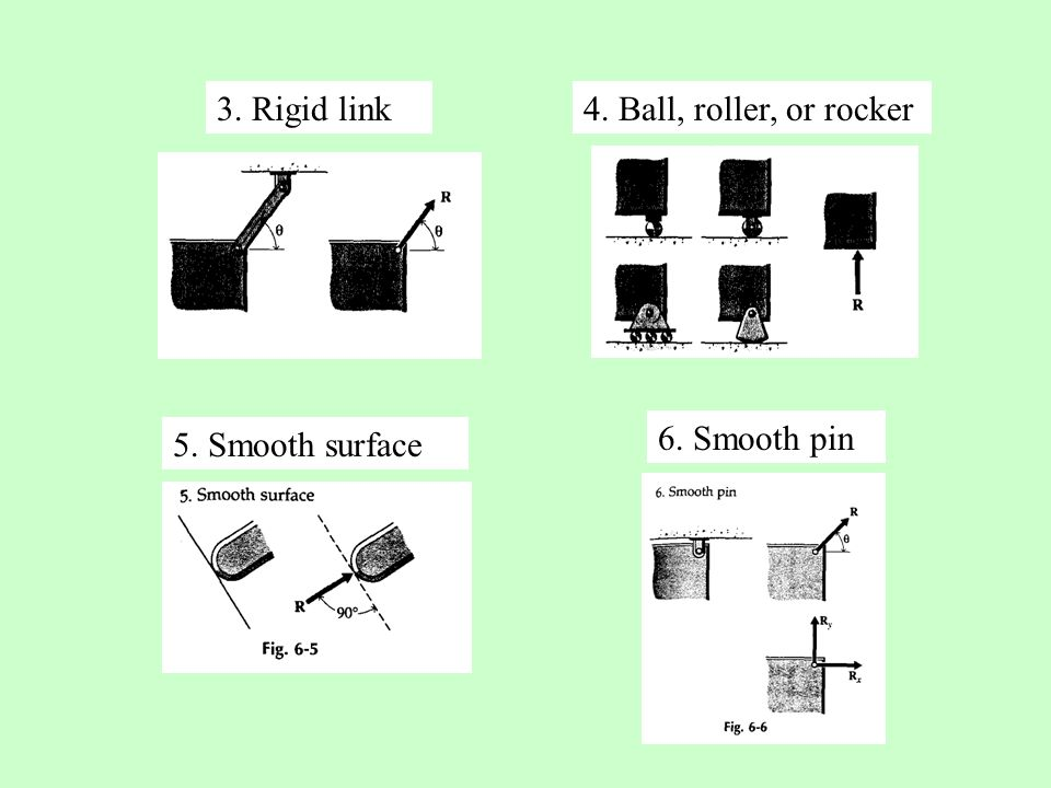 3. Rigid link4. Ball, roller, or rocker 5. Smooth surface 6. Smooth pin