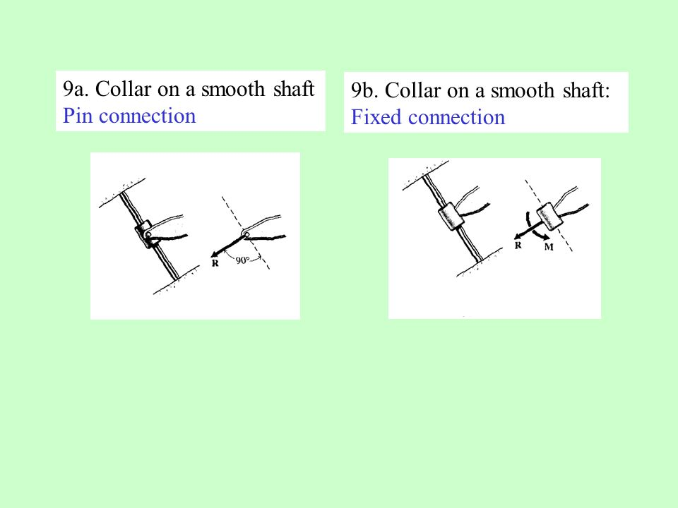9a. Collar on a smooth shaft Pin connection 9b. Collar on a smooth shaft: Fixed connection