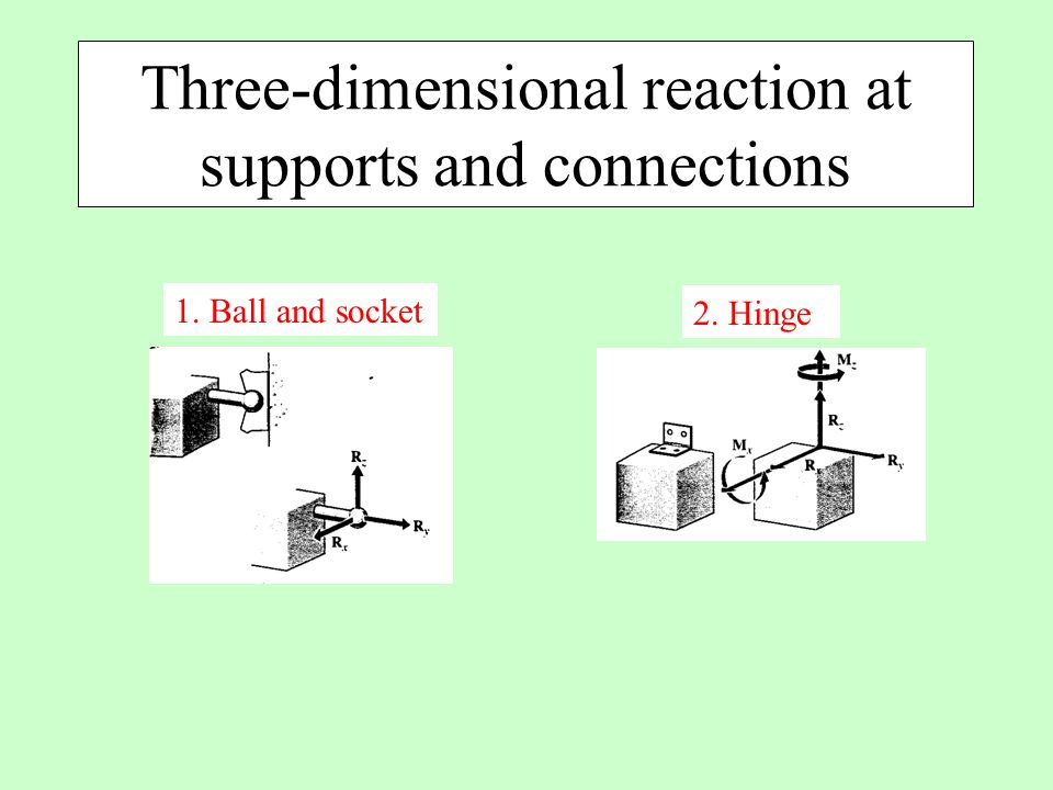 Three-dimensional reaction at supports and connections 1. Ball and socket 2. Hinge