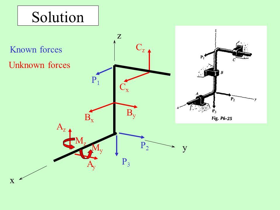 Solution AzAz P1P1 P2P2 P3P3 x y z AyAy MzMz MyMy ByBy BxBx CzCz CxCx Known forces Unknown forces