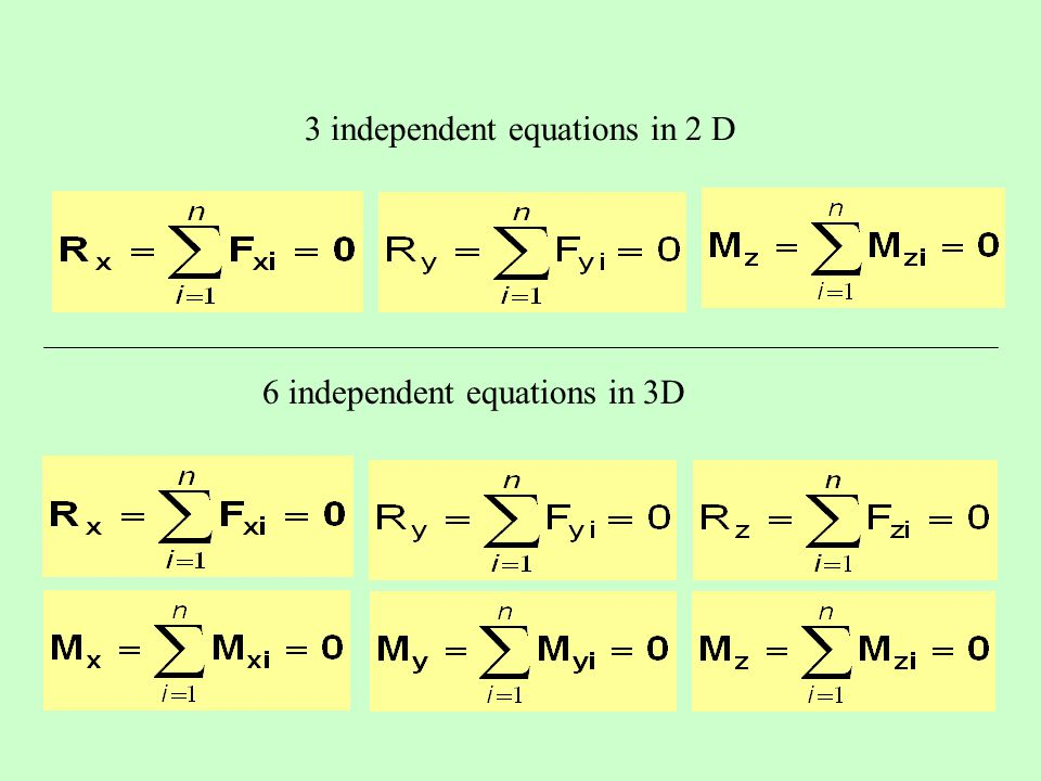 3 independent equations in 2 D 6 independent equations in 3D
