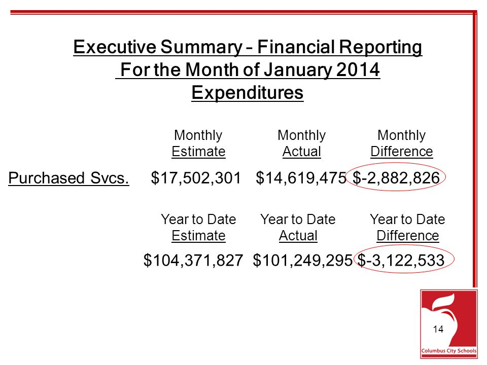 Executive Summary – Financial Reporting For the Month of January 2014 Expenditures Purchased Svcs.$17,502,301$14,619,475$-2,882,826 Monthly EstimateActualDifference $104,371,827$101,249,295$-3,122,533 Year to Date EstimateActualDifference 14