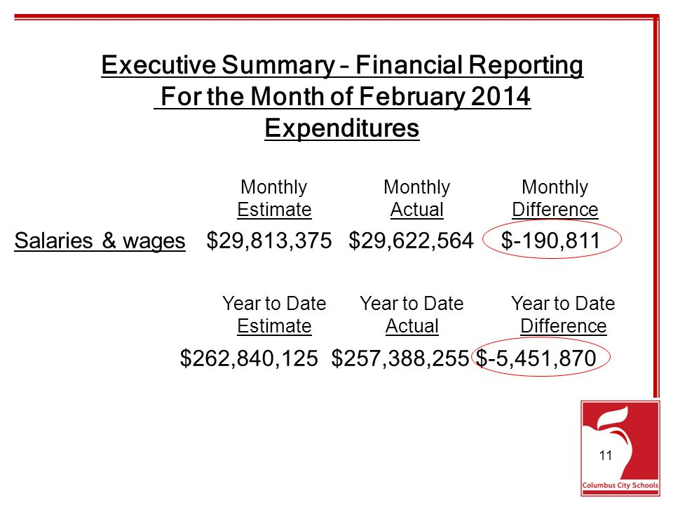 Executive Summary – Financial Reporting For the Month of February 2014 Expenditures Salaries & wages$29,813,375$29,622,564$-190,811 Monthly EstimateActualDifference $262,840,125$257,388,255$-5,451,870 Year to Date EstimateActualDifference 11