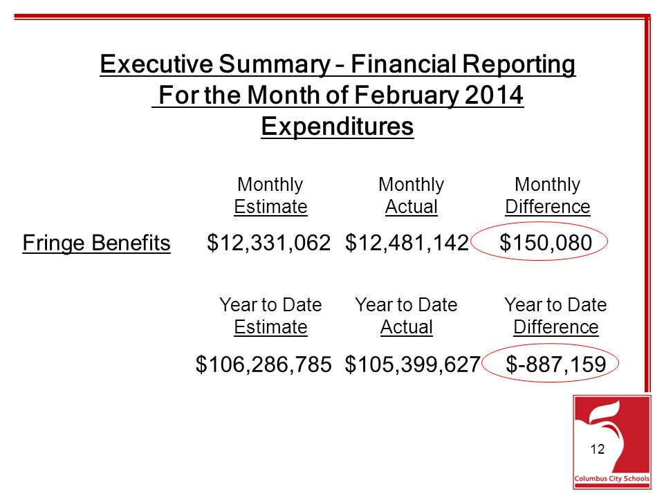 Executive Summary – Financial Reporting For the Month of February 2014 Expenditures Fringe Benefits$12,331,062$12,481,142$150,080 Monthly EstimateActualDifference $106,286,785$105,399,627$-887,159 Year to Date EstimateActualDifference 12