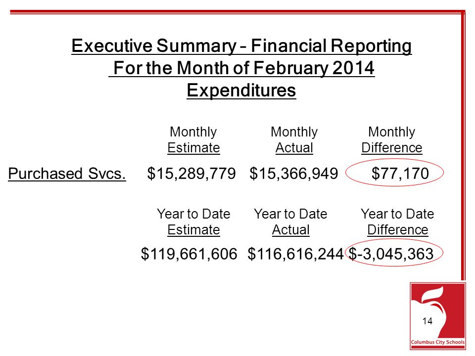 Executive Summary – Financial Reporting For the Month of February 2014 Expenditures Purchased Svcs.$15,289,779$15,366,949$77,170 Monthly EstimateActualDifference $119,661,606$116,616,244$-3,045,363 Year to Date EstimateActualDifference 14