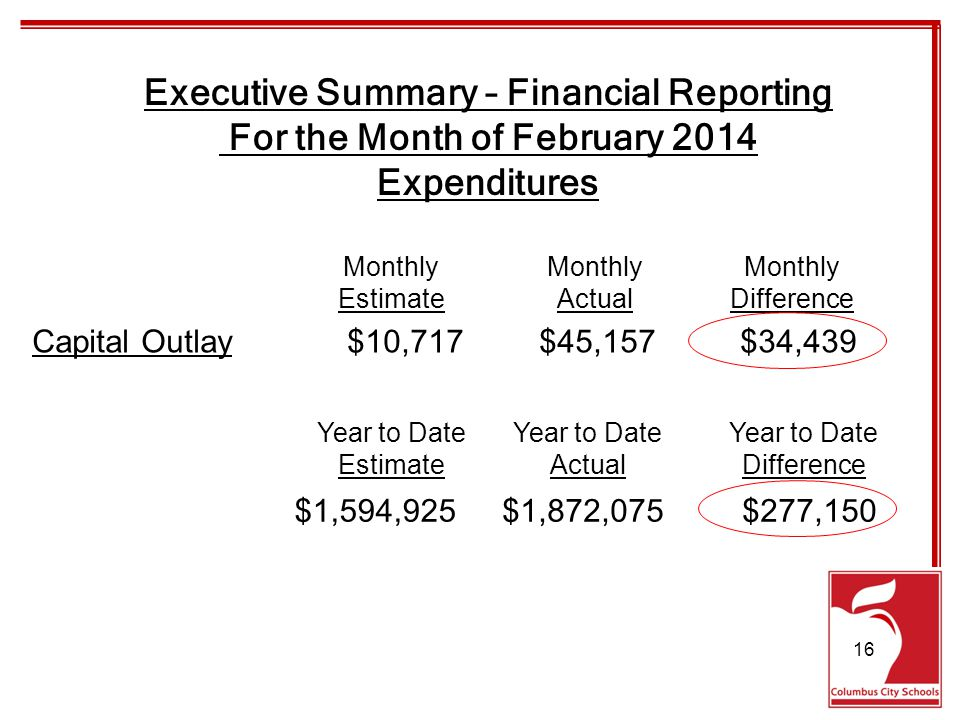 Executive Summary – Financial Reporting For the Month of February 2014 Expenditures Capital Outlay$10,717$45,157$34,439 Monthly EstimateActualDifference $1,594,925$1,872,075$277,150 Year to Date EstimateActualDifference 16