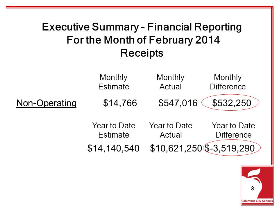 Executive Summary – Financial Reporting For the Month of February 2014 Receipts Non-Operating$14,766$547,016$532,250 Monthly EstimateActualDifference $14,140,540$10,621,250$-3,519,290 Year to Date EstimateActualDifference 8