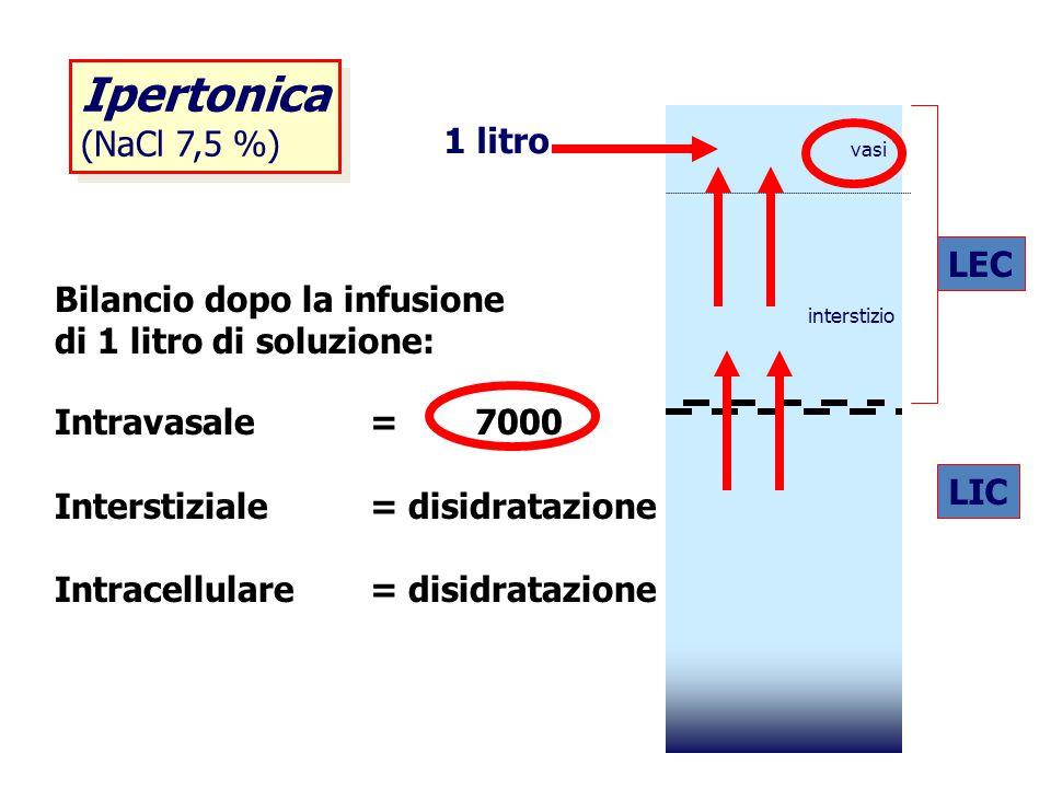 Ipertonica (NaCl 7,5 %) Ipertonica (NaCl 7,5 %) Bilancio dopo la infusione di 1 litro di soluzione: Intravasale =7000 Interstiziale= disidratazione In