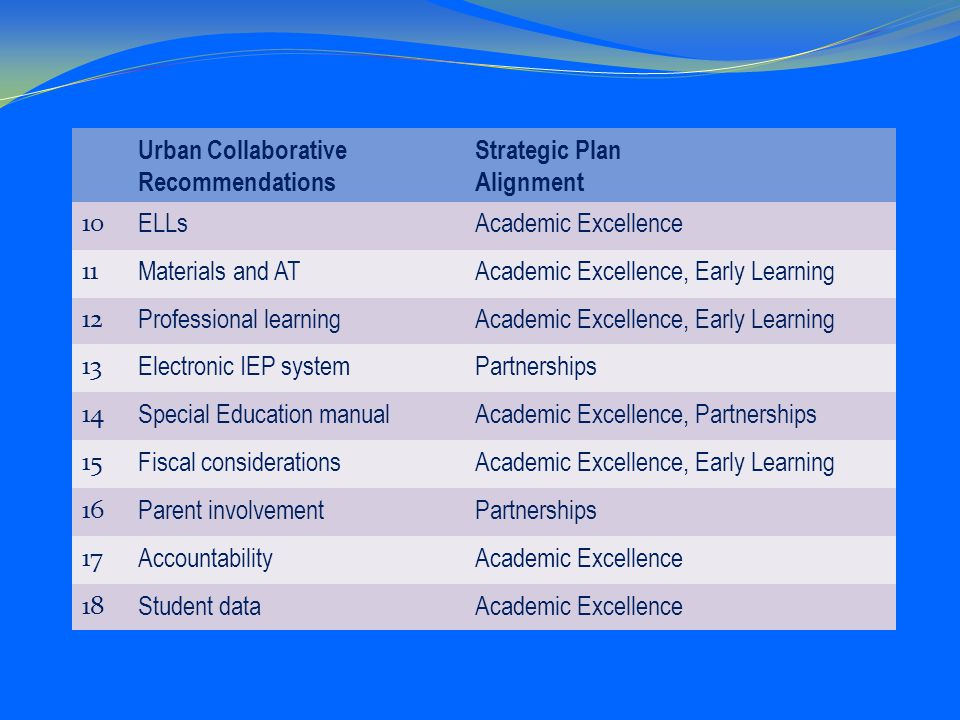 Urban Collaborative Recommendations Strategic Plan Alignment 10 ELLsAcademic Excellence 11 Materials and ATAcademic Excellence, Early Learning 12 Professional learningAcademic Excellence, Early Learning 13 Electronic IEP systemPartnerships 14 Special Education manualAcademic Excellence, Partnerships 15 Fiscal considerationsAcademic Excellence, Early Learning 16 Parent involvementPartnerships 17 AccountabilityAcademic Excellence 18 Student dataAcademic Excellence