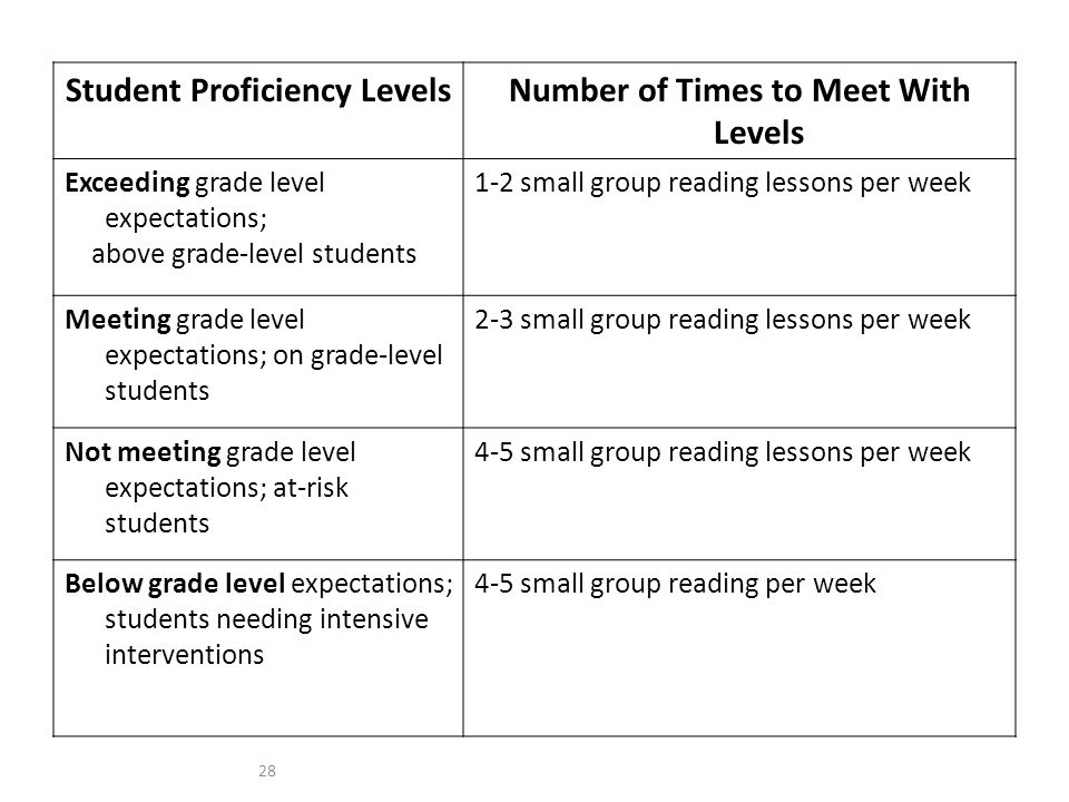 Student Proficiency LevelsNumber of Times to Meet With Levels Exceeding grade level expectations; above grade-level students 1-2 small group reading lessons per week Meeting grade level expectations; on grade-level students 2-3 small group reading lessons per week Not meeting grade level expectations; at-risk students 4-5 small group reading lessons per week Below grade level expectations; students needing intensive interventions 4-5 small group reading per week 28